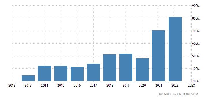 new zealand imports india