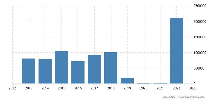 new zealand imports kazakhstan