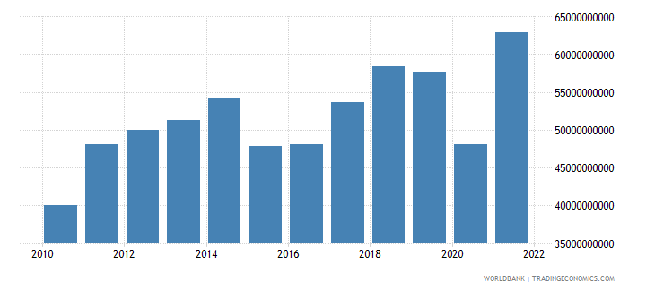 new zealand imports of goods and services bop us dollar wb data
