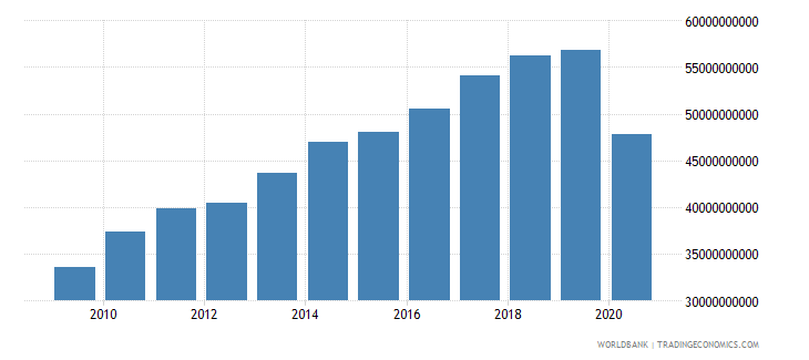 new zealand imports of goods and services constant 2000 us dollar wb data