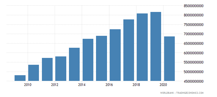 new zealand imports of goods and services constant lcu wb data
