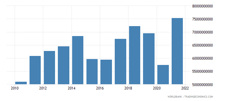 new zealand imports of goods services and income bop us dollar wb data
