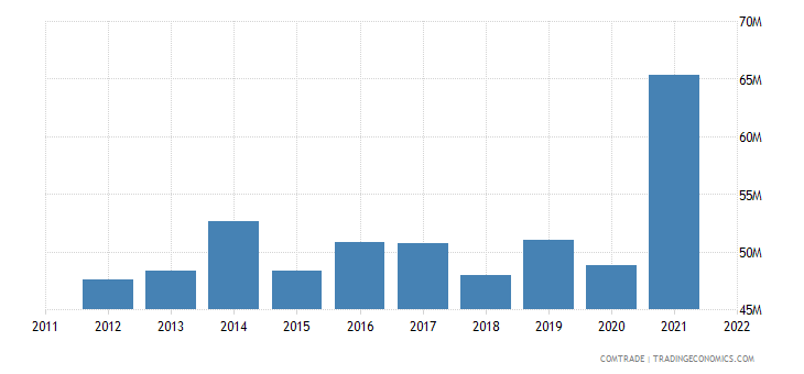 new zealand imports pakistan