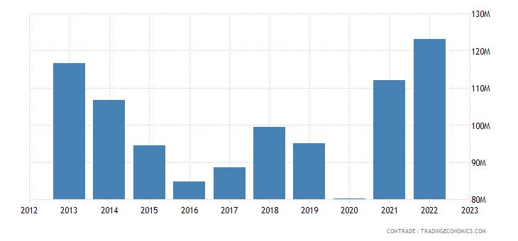 new zealand imports philippines