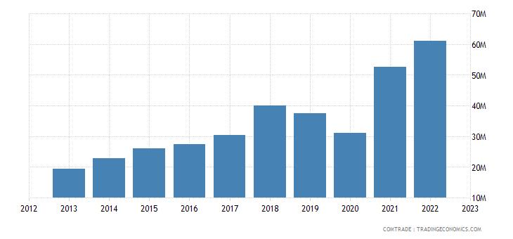 new zealand imports portugal