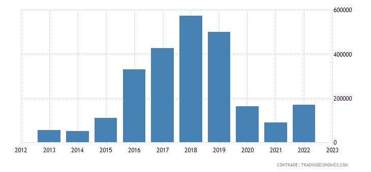new zealand imports rwanda