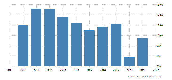 new zealand imports south africa