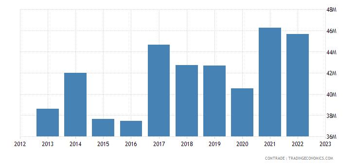 new zealand imports sri lanka
