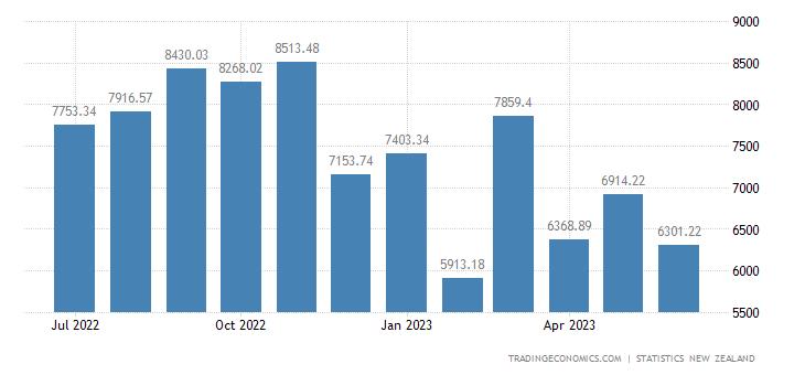 New Zealand Imports