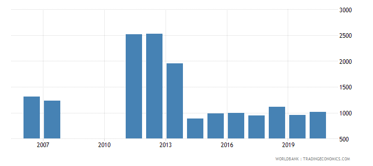 new zealand industrial design applications nonresident by count wb data