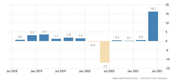 New Zealand Manufacturing Sales