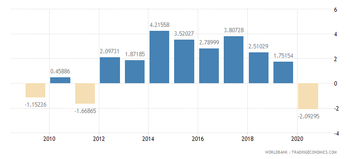 new zealand industry value added annual percent growth wb data