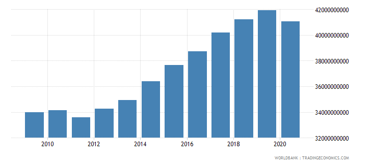 new zealand industry value added constant 2000 us dollar wb data