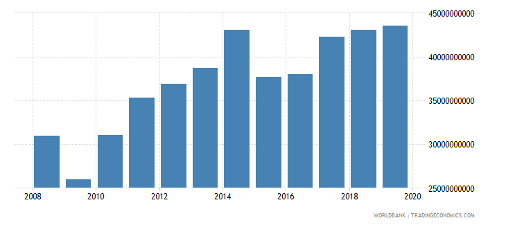 new zealand industry value added us dollar wb data