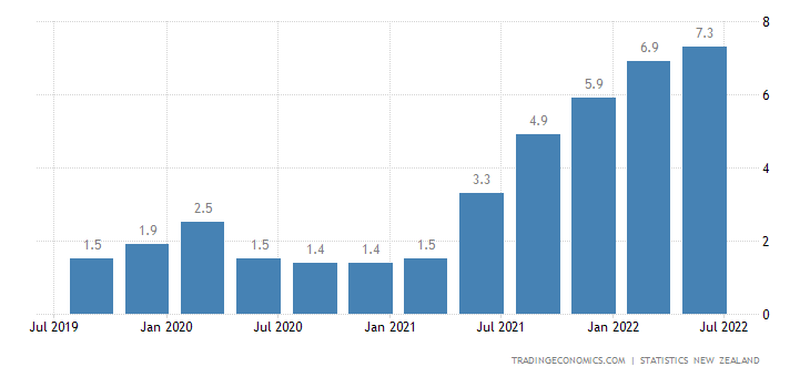 New Zealand Inflation Rate | 2019 | Data | Chart | Calendar | Forecast