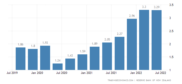 New Zealand Business Inflation Expectations
