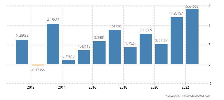 new zealand inflation gdp deflator annual percent wb data