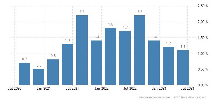 New Zealand Inflation Rate QoQ