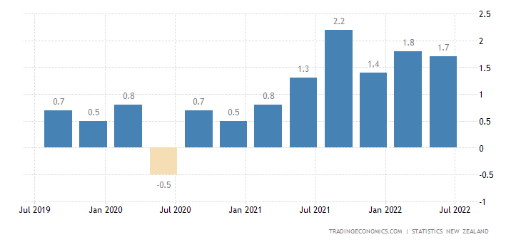 New Zealand Inflation Rate QoQ