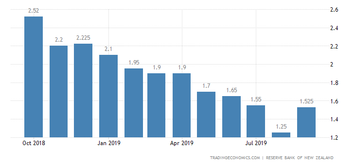 New Zealand Three Month Interbank Rate