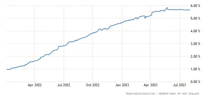 New Zealand Three Month Interbank Rate
