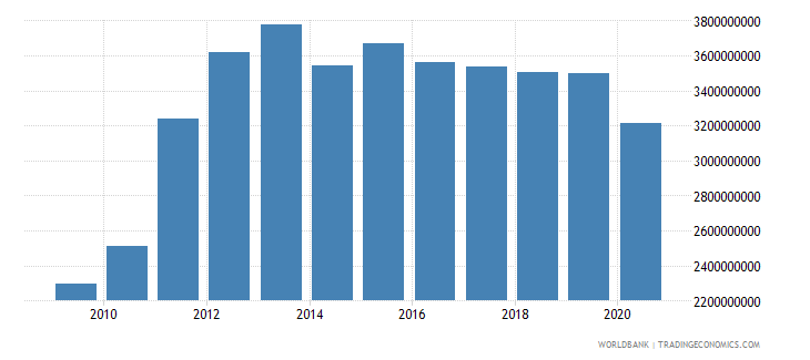 new zealand interest payments current lcu wb data