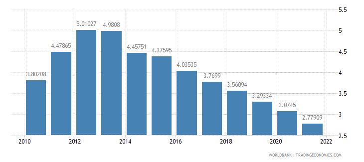 new zealand interest payments percent of revenue wb data