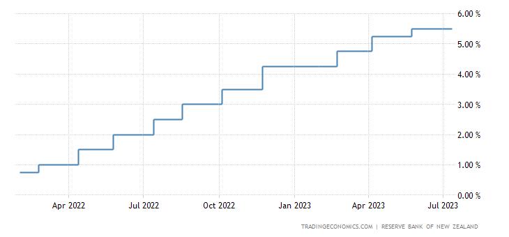 New Zealand Interest Rate