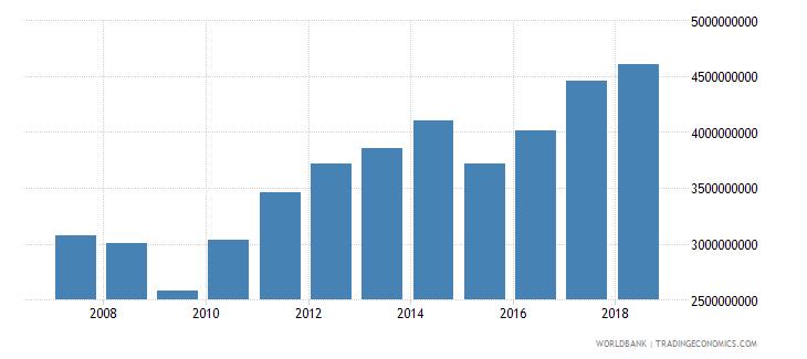 new zealand international tourism expenditures us dollar wb data