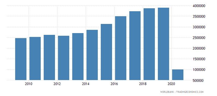 new zealand international tourism number of arrivals wb data