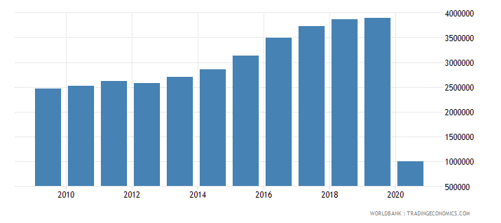 new zealand international tourism number of arrivals wb data