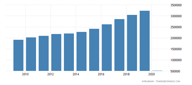 new zealand international tourism number of departures wb data