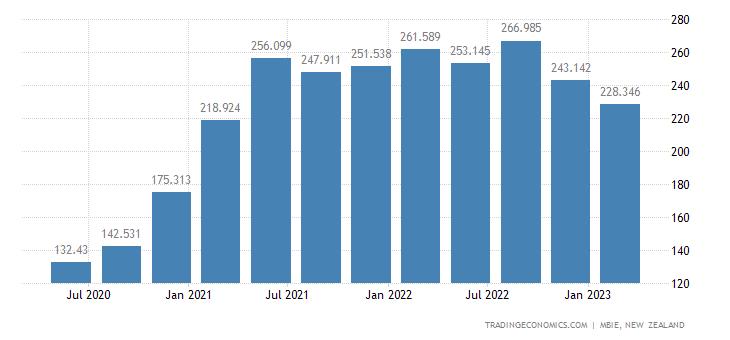 New Zealand Job Vacancies | 2019 | Data | Chart | Calendar
