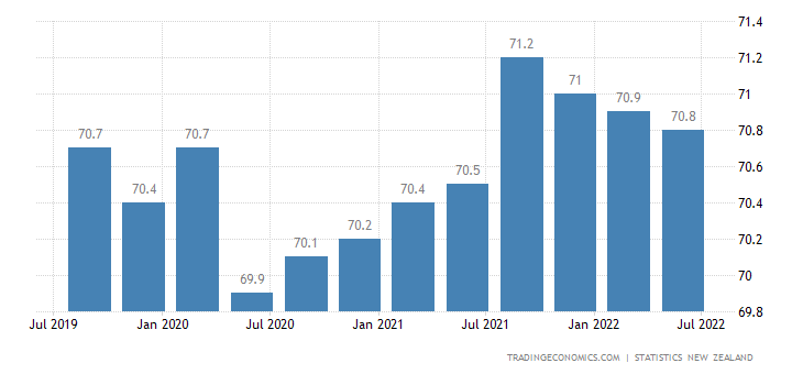 New Zealand Labor Force Participation Rate