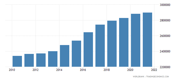 new zealand labor force total wb data