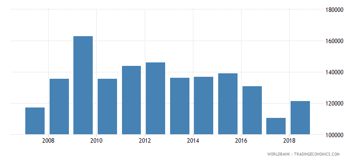 new zealand land under cereal production hectares wb data
