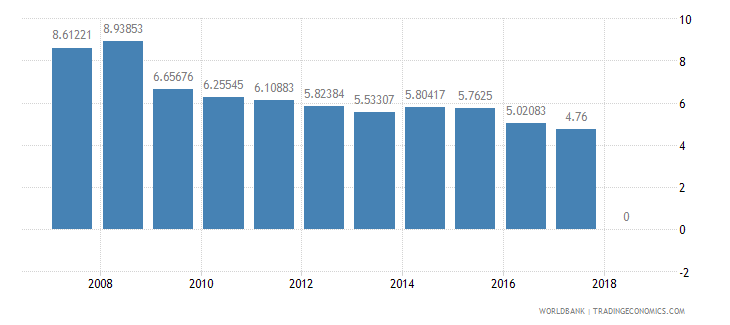 new zealand lending interest rate percent wb data