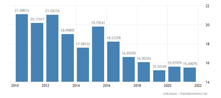 new zealand manufactures exports percent of merchandise exports wb data