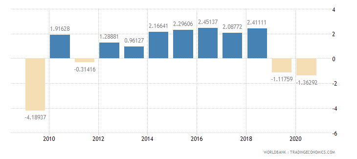 new zealand manufacturing value added annual percent growth wb data