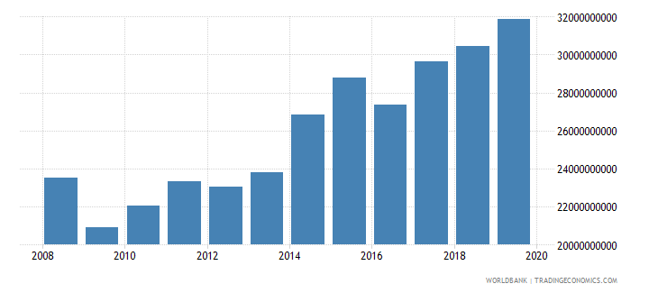 new zealand manufacturing value added current lcu wb data