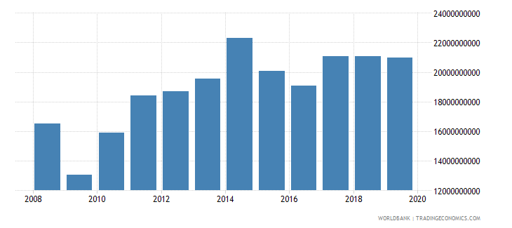 new zealand manufacturing value added us dollar wb data