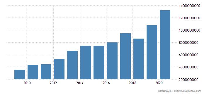 new zealand market capitalization of listed companies us dollar wb data
