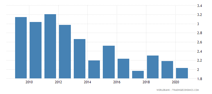 new zealand merchandise exports by the reporting economy residual percent of total merchandise exports wb data