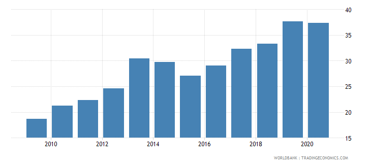 new zealand merchandise exports to developing economies in east asia  pacific percent of total merchandise exports wb data