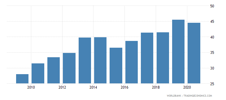 new zealand merchandise exports to developing economies outside region percent of total merchandise exports wb data