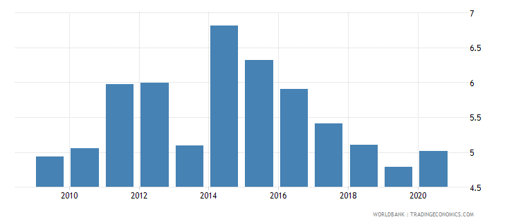 new zealand merchandise exports to economies in the arab world percent of total merchandise exports wb data