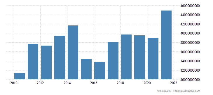 new zealand merchandise exports us dollar wb data
