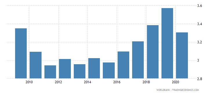 new zealand military expenditure percent of central government expenditure wb data