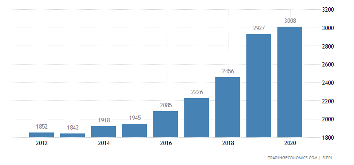 New Zealand Military Expenditure