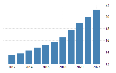 New Zealand Gross Minimum Hourly Wage | 2006-2019 Data | 2020-2022 ...